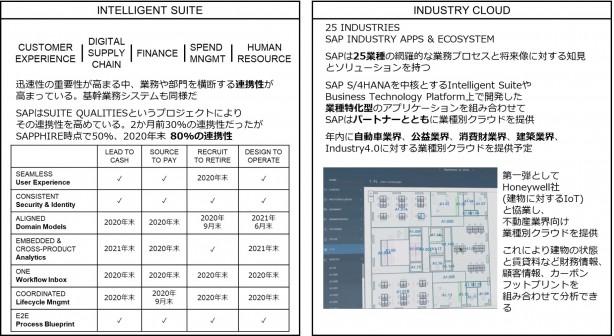 IntelligentSuiteとIndustryCloud