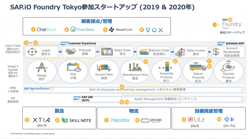図:SAP.iO Foundry Tokyoで協業したスタートアップ