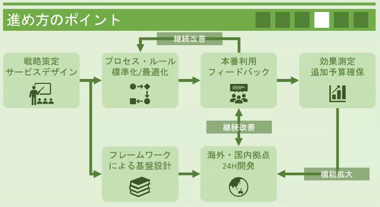 三井金属鉱業のプロジェクトにおける進め方のポイント