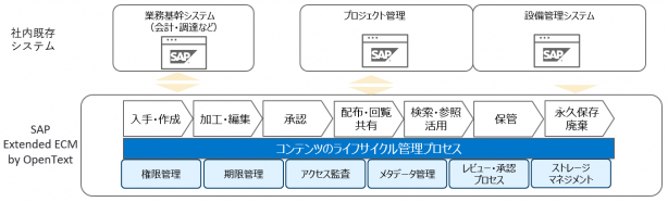 sap_blog20210422