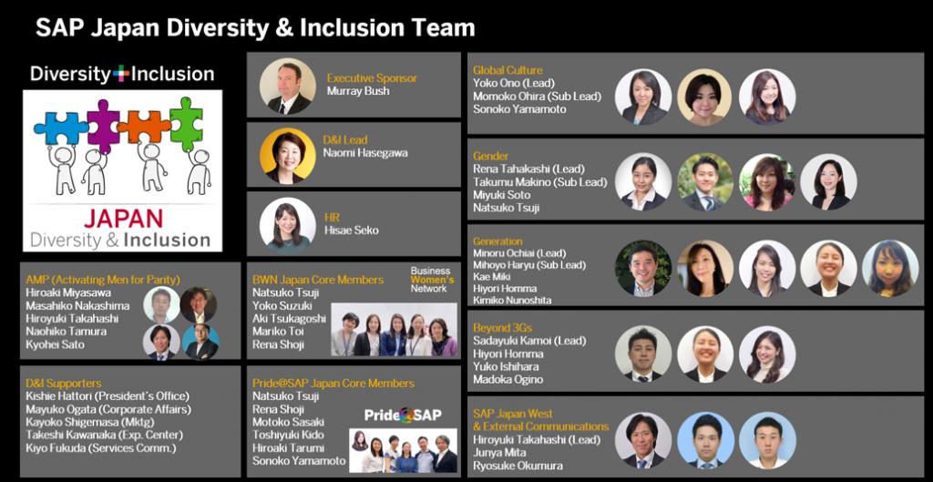 2021年4月現在のSAPジャパンD&Iチームの組織体制