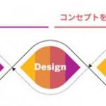 変革フレームワークの全体像