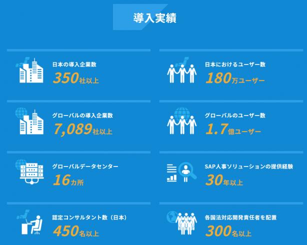 図3 SuccessFactorsの実績