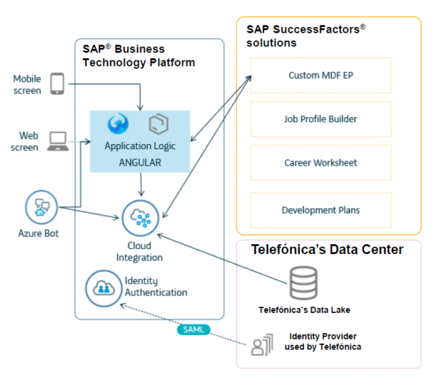 Telefonica Re-Skilling system architecture