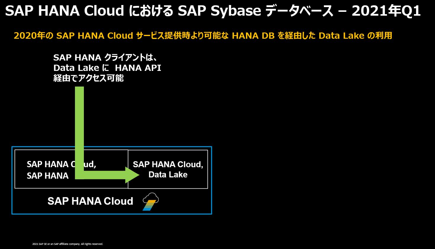HANA Cloud Data Lake API