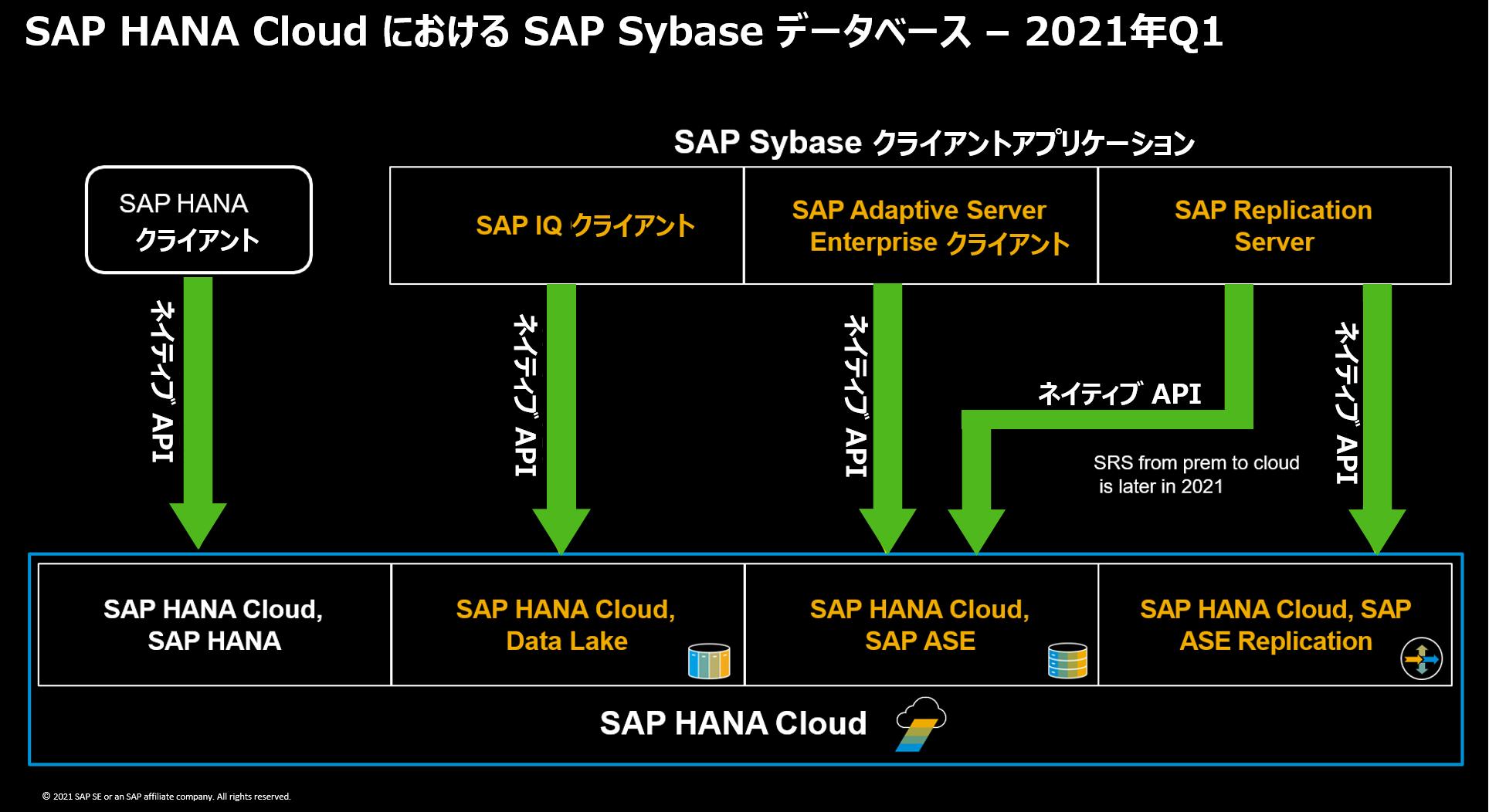 Sybase_Cloud_API