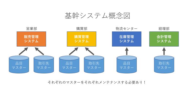 基幹システム概念図