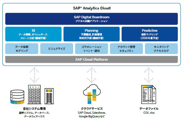 SAP Analytics Cloudはあらゆるデータから経営に必要なインサイトを創出するBIツール