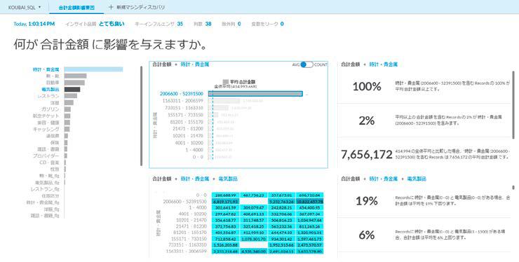 BIツールにプラスする予測分析の画面イメージ