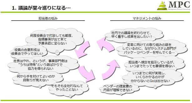図1:プロジェクトの実行を阻む堂々巡りのループ