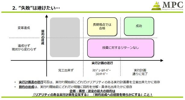 図2:プロジェクト実行の成否を2軸で評価する