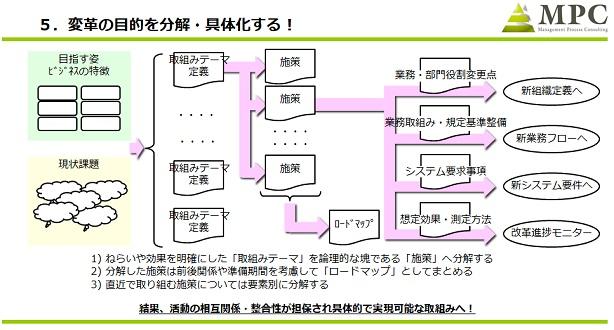 図3:変革の目的を分解、具体化する