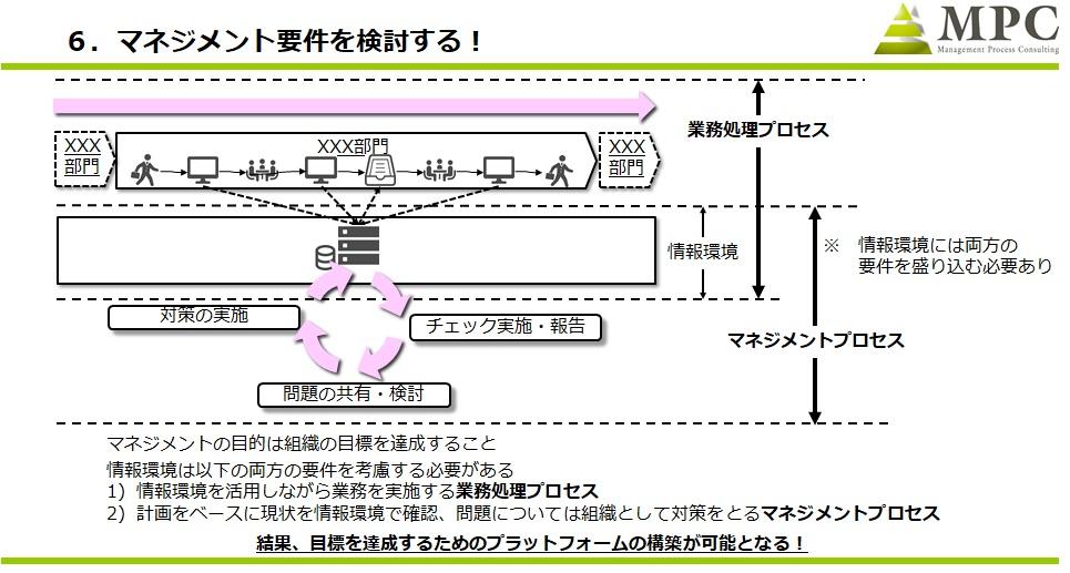 図4:マネジメント要件の検討