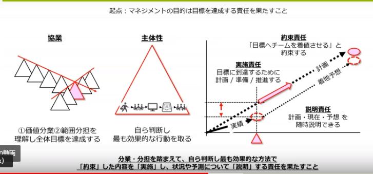 図1:マネジメントの前提と責任(スライドp7)