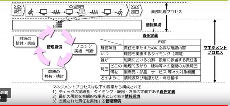 図2:マネジメントプロセスの構成要素(スライドP.11)