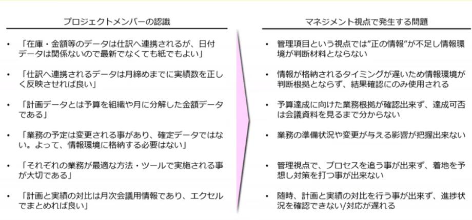 図3:情報環境に対するプロジェクトメンバーの誤認が発生させる問題(スライドp7)