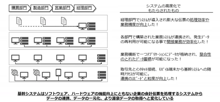 図4:基幹システム発展の経緯(スライドp9)