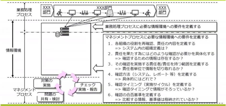 図5:マネジメントプロセスのための情報環境構築(スライドp11)