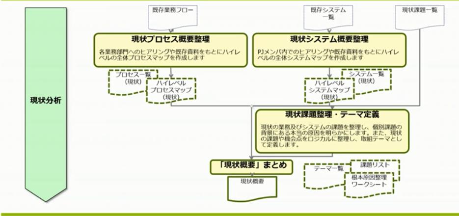 図1:現状分析の作業ステップ(スライドp11)