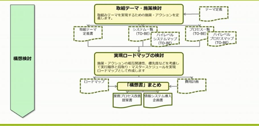 図2:構想検討の作業ステップ(スライドp13)