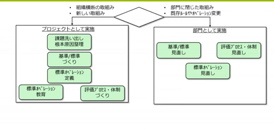 図4:実施体制の考え方(スライドp11)