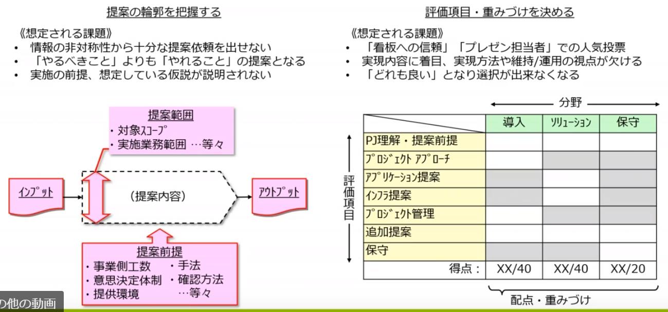 図1:評価選定のポイント(スライドP.9)