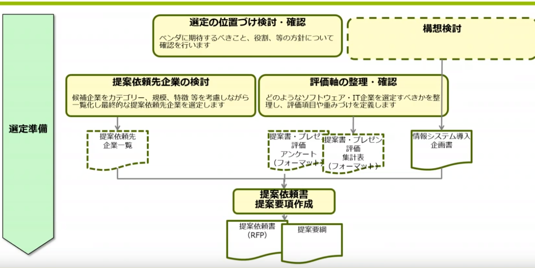 図2:選定準備の作業ステップ(スライドp11)