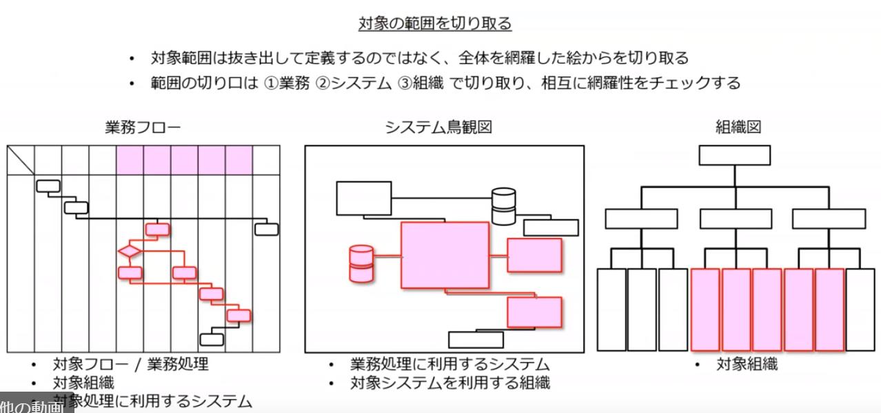 図3:実施プロジェクト計画の視点(1)範囲(スライドp9)