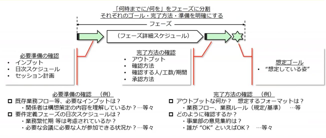 図4:実施プロジェクト計画の視点(2)スケジュール