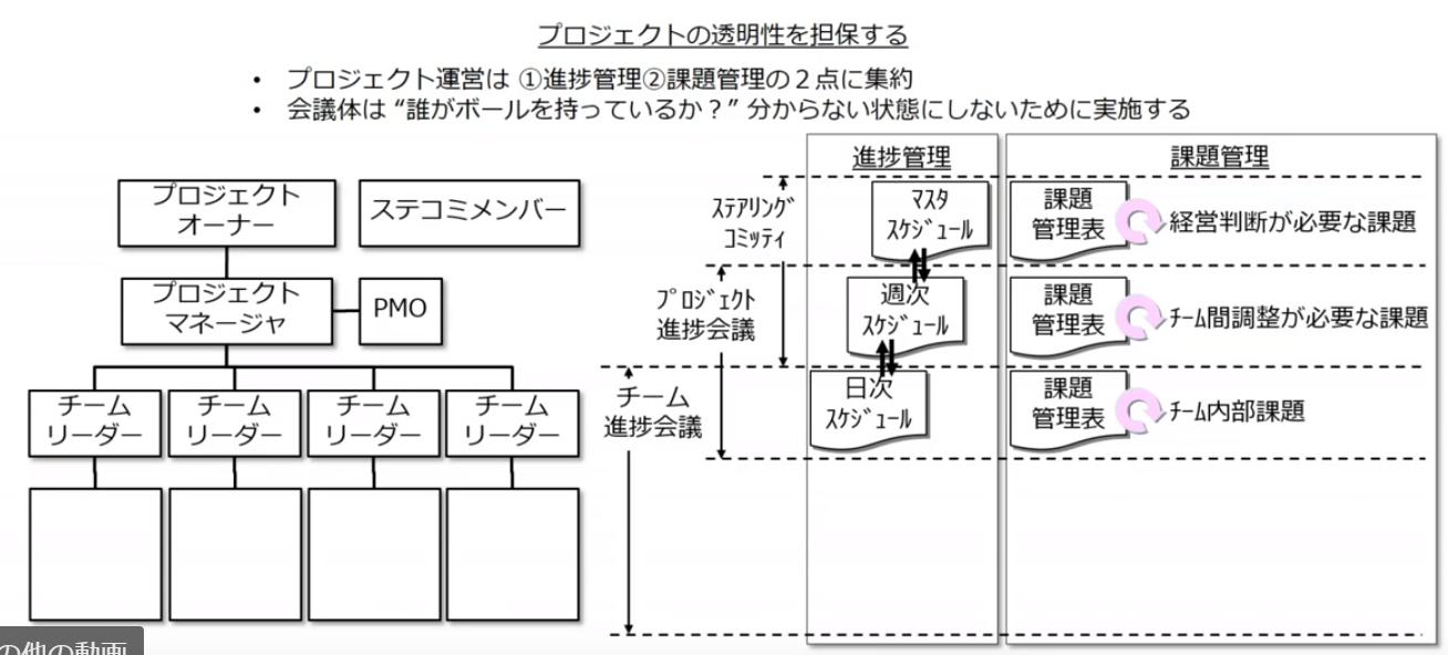 図5:「体制/役割・運営方法」で留意すべきポイント(p13)