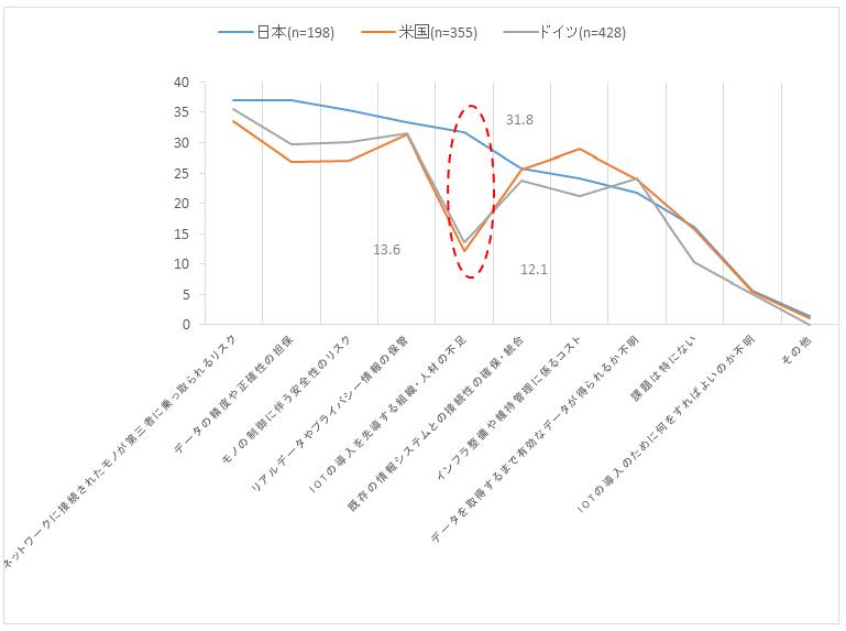 図2:IoTの導入に当たって課題に感じること(単位:%/複数回答)