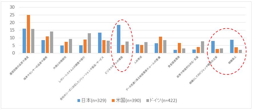 図3:IoTの今後の活用を巡る課題(単位:%/単一回答)