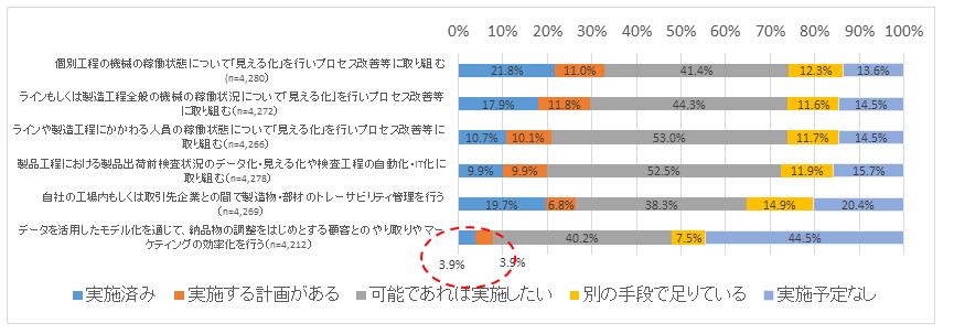 図5:収集データの活用状況(2018年)
