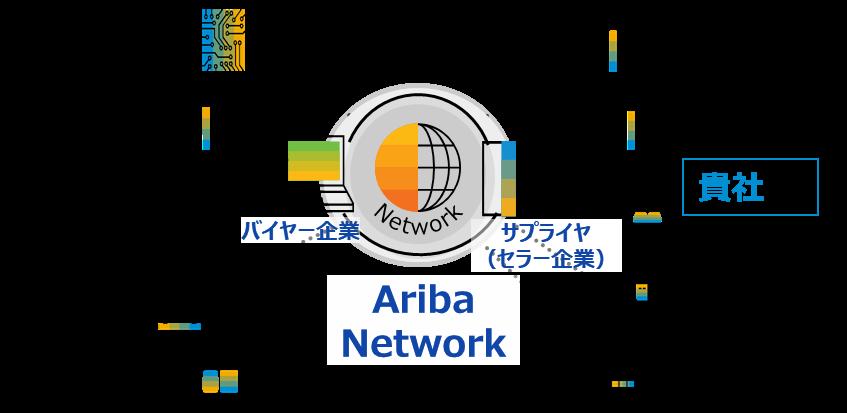 Ariba Networkのイメージ図