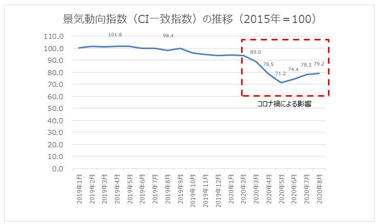 図1:景気動向指数(CI一致指数)の推移(2015年=100)