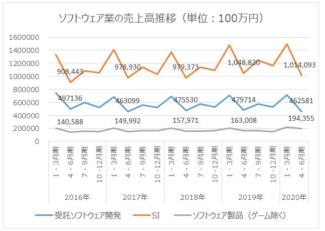 図2:ソフトウェア業の売上高推移(単位:100万円)
