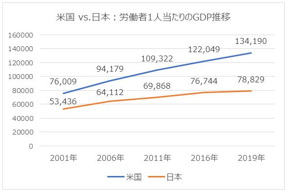 図4:米国 vs. 日本:労働者1人当たりのGDP推移