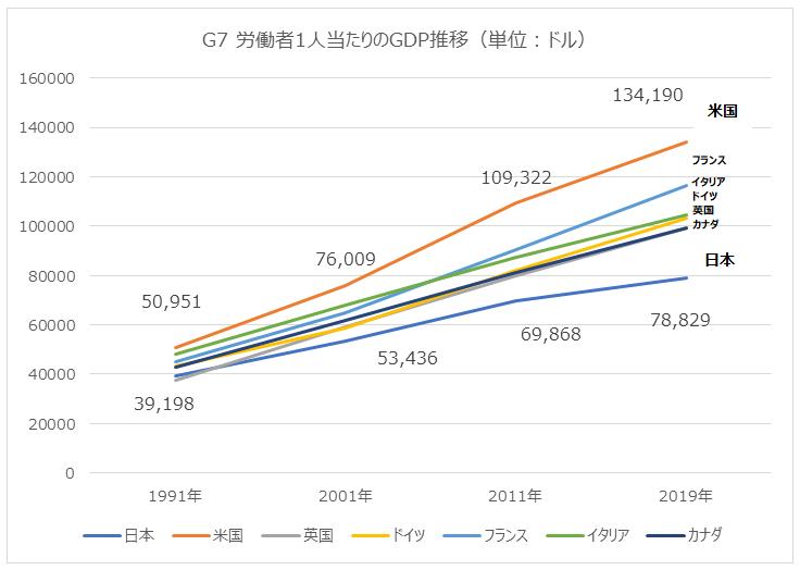 図6:G7労働者1人あたりのDGP推移(単位:ドル)