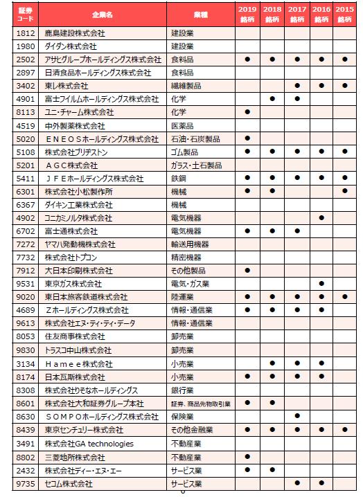 図1:「DX銘柄2020」選定企業の顔ぶれ