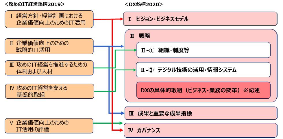 図2:DX銘柄2020評価フレームワーク(攻めのIT経営銘柄2019年との比較)