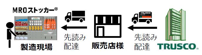 図4:MROストッカーの仕組み