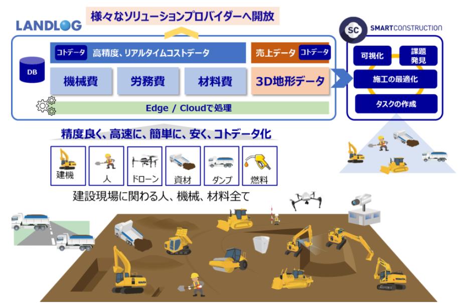 図5:コマツ「LANDLOG」のイメージ