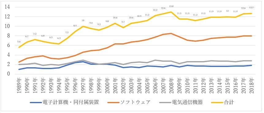 図1:日本の情報化投資の推移(単位:兆円/2011年価格評価)