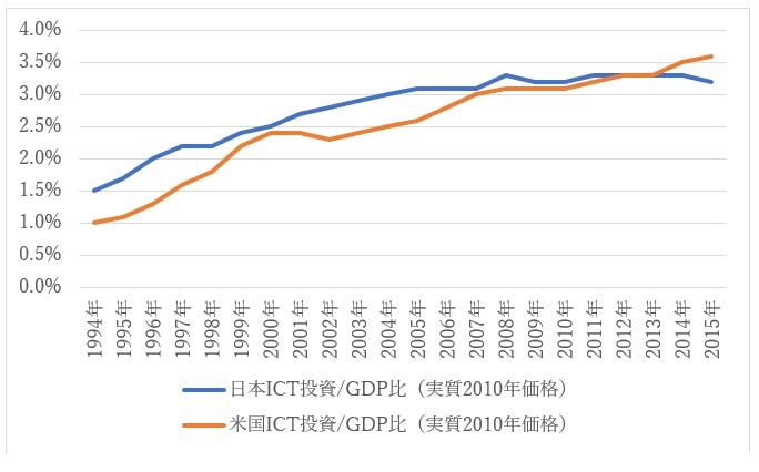 図3:日米のICT投資/GDP比(実質)推移