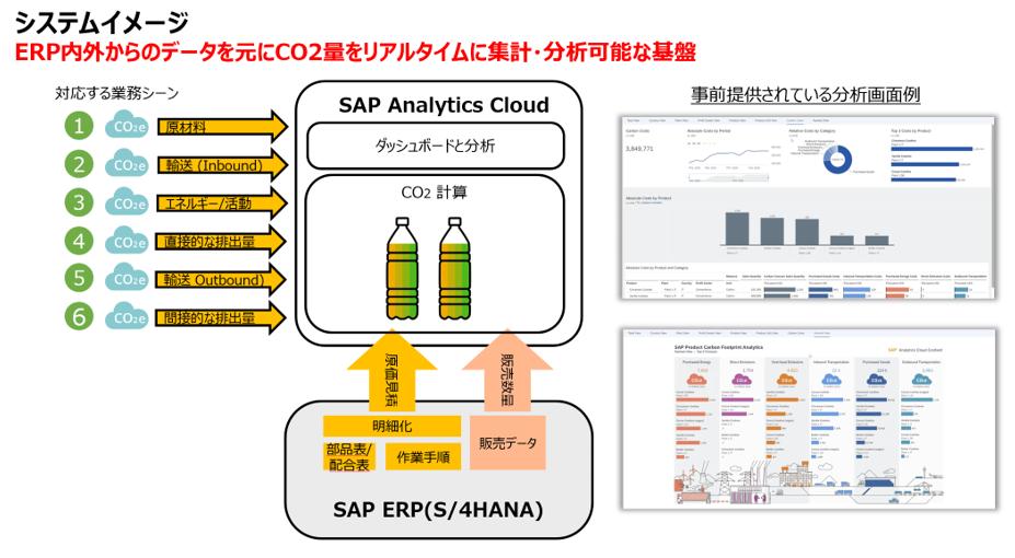 図:「SAP Product Carbon Footprint Analytics (SAP PCFA)」のシステムイメージ