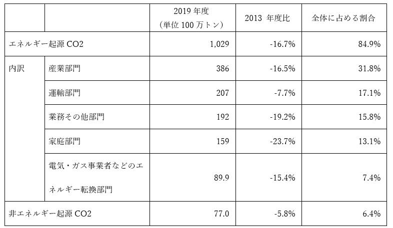 表:温室効果ガスの排出状況(2019 年度速報値)